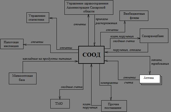 Банк Рефератов Реферат Концепция информационной системы  Схема внешнего документооборота СООД