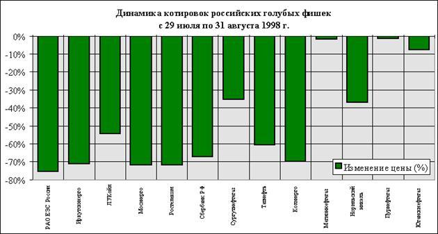 Курсовая статистика фондового рынка