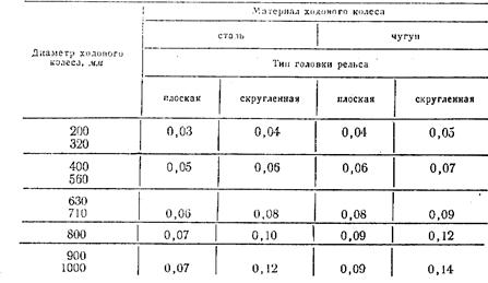 Реферат коэффициент трения скольжения 3055