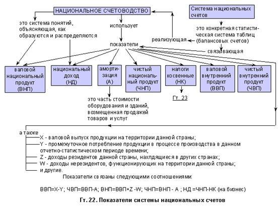Модель национального