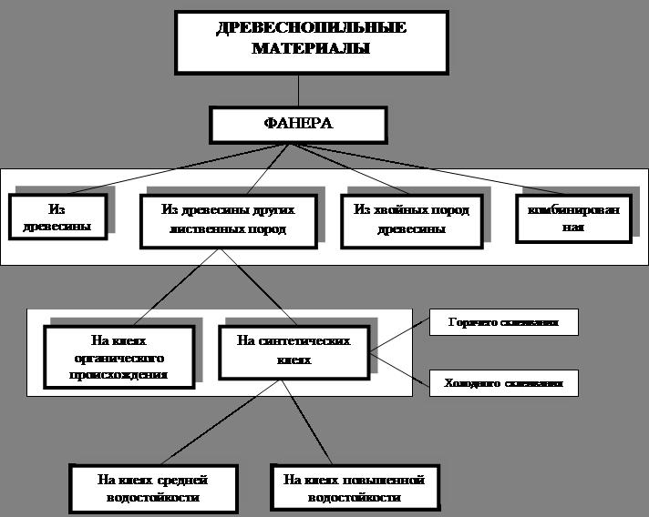 Банк Рефератов Реферат Производство фанеры рефераты скачать  Классификация древеснопильных материалов