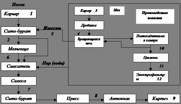 Банк Рефератов Реферат Технология производства силикатного  На рисунке 1 приведена технологическая карта радиационного мониторинга производства извести и силикатного кирпича
