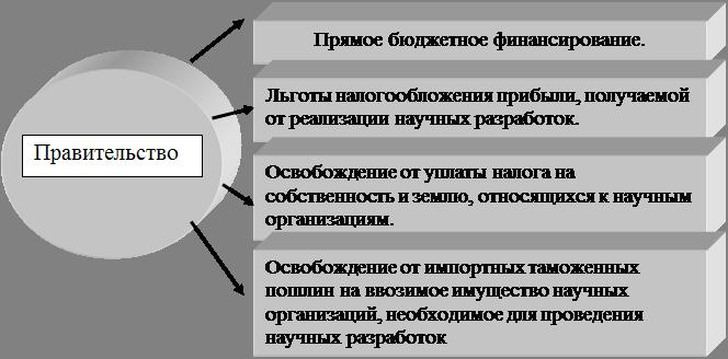 Банк Рефератов Реферат Роль государственного управления в  Рисунок 1 1 Формы поддержки научной деятельности