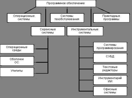 Банк Рефератов Курсовая работа Сущность и особенности  1 3 Виды программного обеспечения
