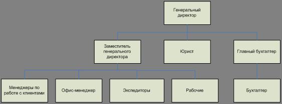 Банк Рефератов Курсовая работа Автоматизации процесса учета  Организационная структура предприятия
