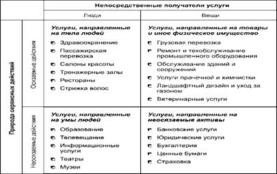 Банк Рефератов Курсовая работа Анализ услуги поддержки веб  Описание рис 06 классификация по лавлоку
