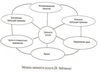 Банк Рефератов Курсовая работа Анализ услуги поддержки веб  Эта концептуальная модель была модифицирована применительно к ценности услуги введением шестого фактора времени Рассмотрим каждый из этих шести факторов