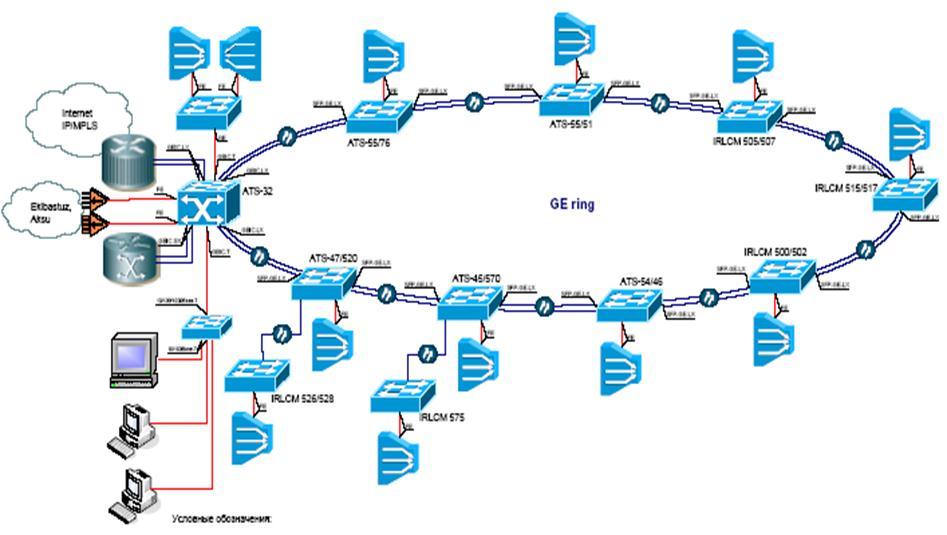 Функциональная схема сети