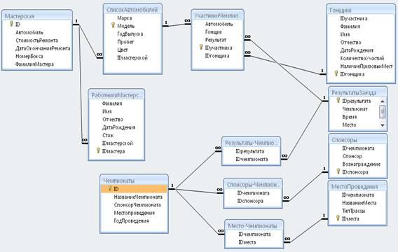 Банк Рефератов Курсовая работа База данных Чемпионат авто  1 5 Схема данных