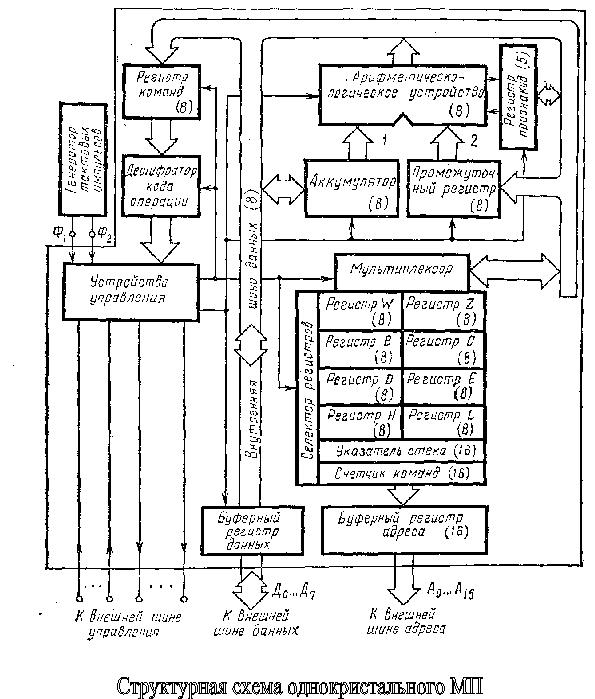 Внутренняя шина данных